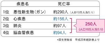 LOX-indexとは