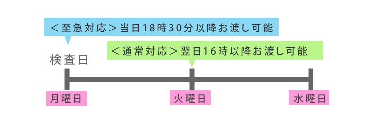 中国渡航PCR陰性証明書発行までに日数