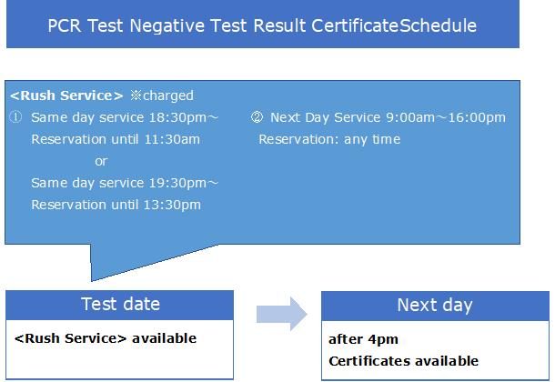 PCR Certificate